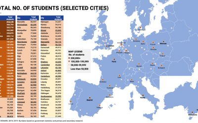 Latest report: Student housing booming in Europe and Australia; 592 projects in the pipeline