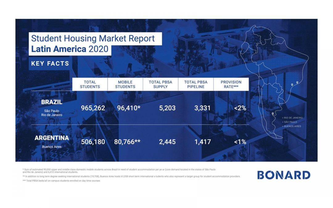 Breakthrough study on student housing in Latin America reveals strong undersupply and great investment potential